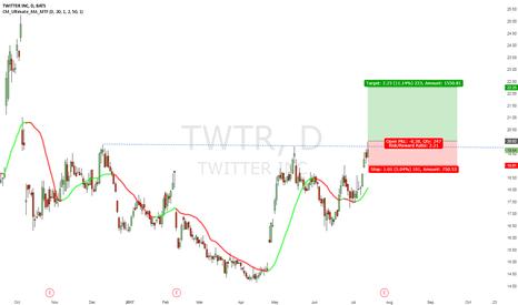 TWTR: Twitter long
