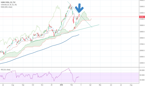 HSI: hangseng seem to continew down trend again....
