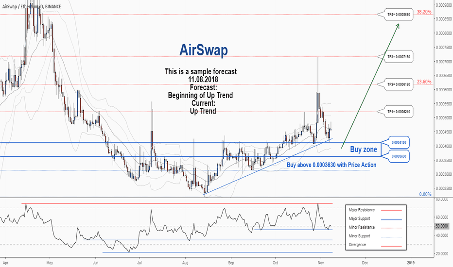 ASTETH: There is a possibility for the beginning of an uptrend in ASTETH