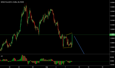 GBPUSD: GBP/USD Dont get fooled by the news