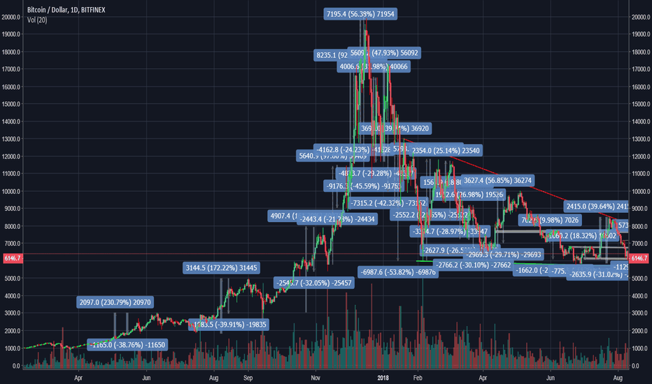 BTCUSD: Is there any recognizable pattern??????