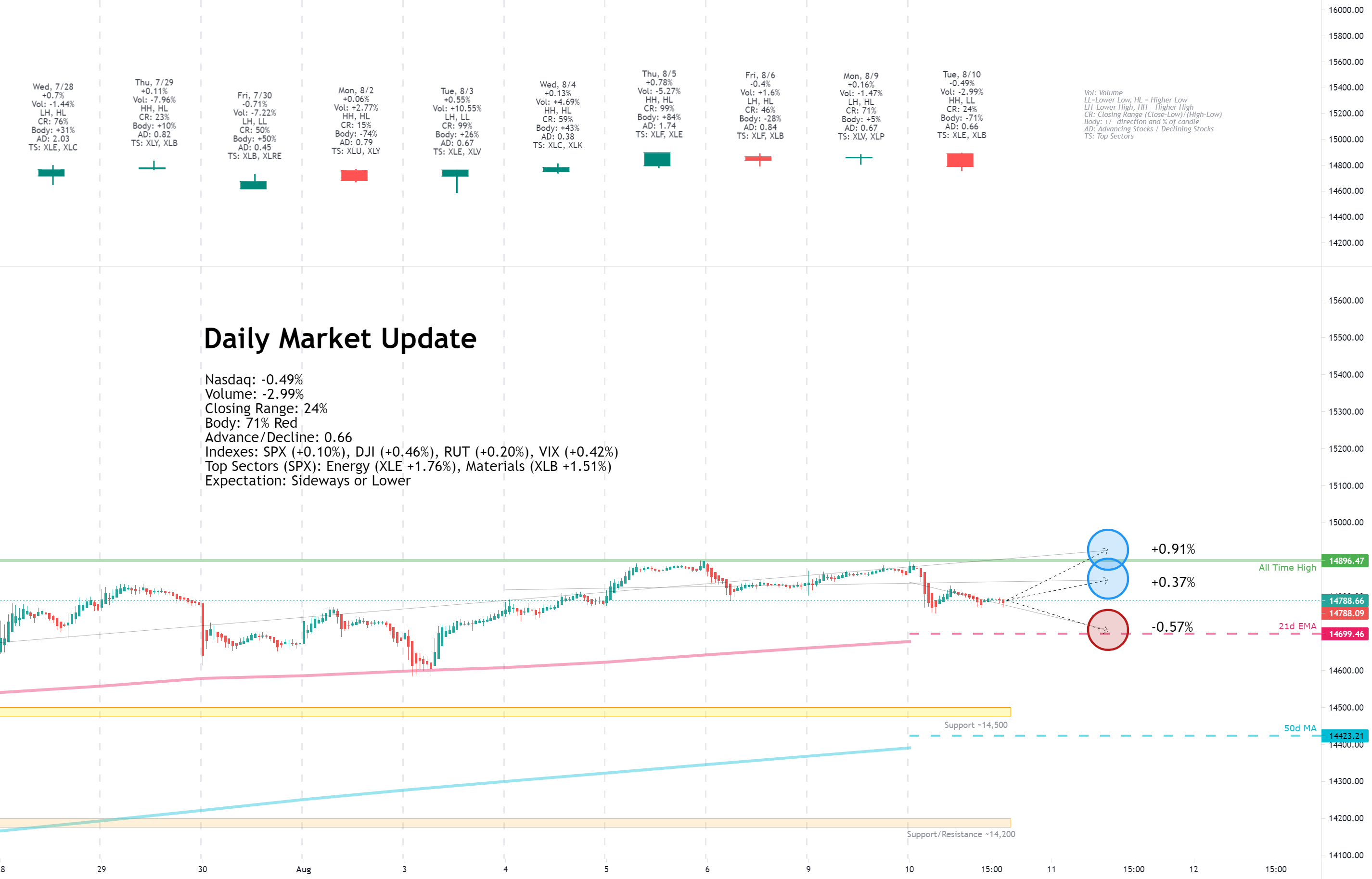 Daily Market Update for 8/10