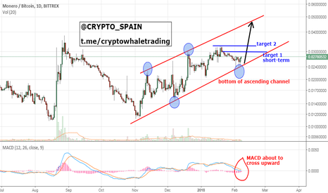 XMRBTC: MONERO TO RESUME MOVE UP IN ASCENDING CHANNEL