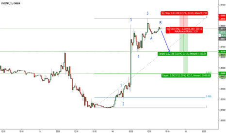 USDTRY: USDTRY-M15-expecting wave C