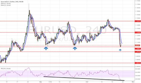EURUSD: EURO IS ON SUPPORT