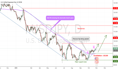 USDJPY: USDJPY long : The downside trend just reversed !
