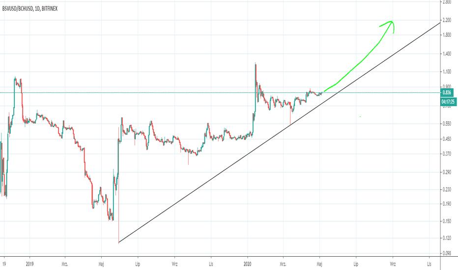 graficul Bitcoin Cash la Dolar