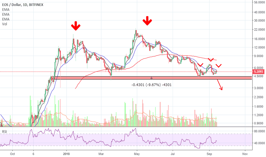 EOSUSD: EOS May Be Forming a Head and Shoulders Pattern