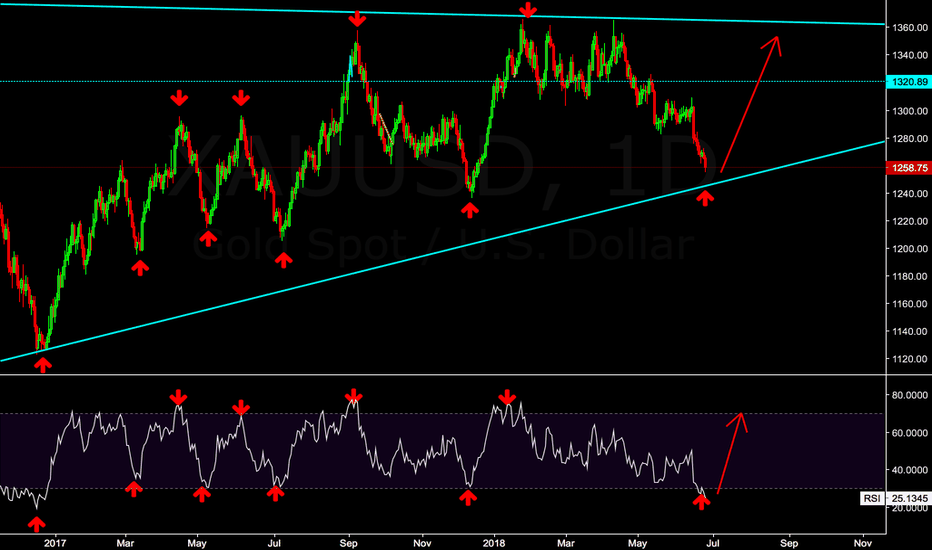 XAUUSD: Ready for this trade as well as platinum(have much bigger space)