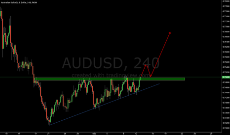 AUDUSD: AUDUSD LONG THE PULL BACK