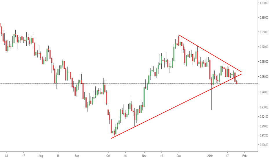 AUDCAD: AUDCAD: Triangle Formation Declines the Price range.