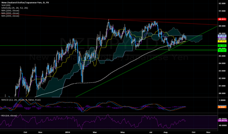 NZDJPY: NZDJPY: Consolidation mode, 200DMA supports