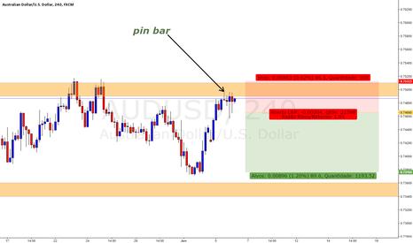 AUDUSD: AUD/USD com pin bar em h4