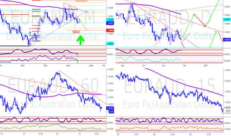 EURAUD: EUDAUD Market Overview