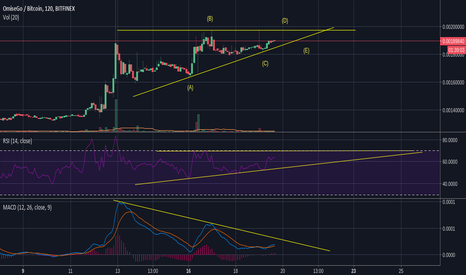 OMGBTC: OMG in a ascending triangle