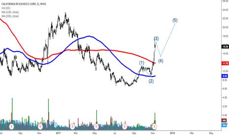 CRC: Elliot Wave on CRC