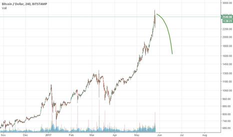 BTCUSD: short bitcoin X100
