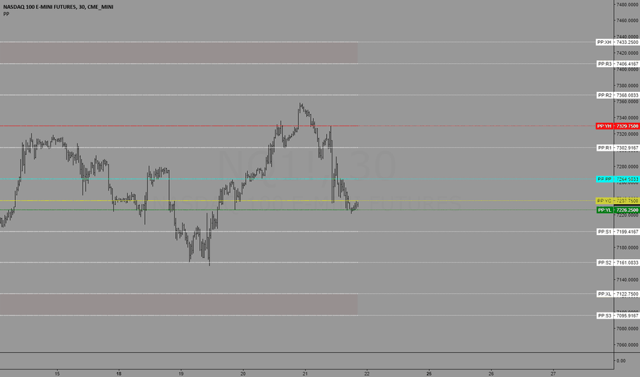 NQ1!: Trading levels for 6/22/2018