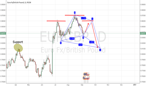 EURGBP: EURGBP H&S in the making