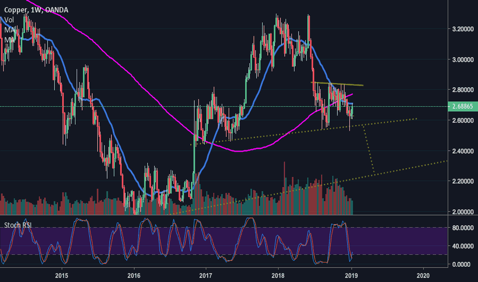XCUUSD: COPPER: H&S STILL IN PLAY