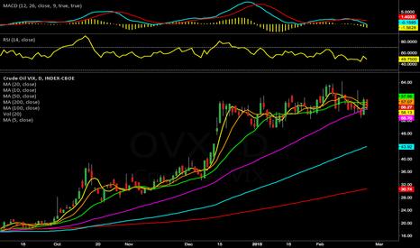 OVX: Crude Oil Volatility
