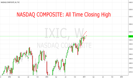 IXIC: NASDAQ COMPOSITE: All Time High (close)