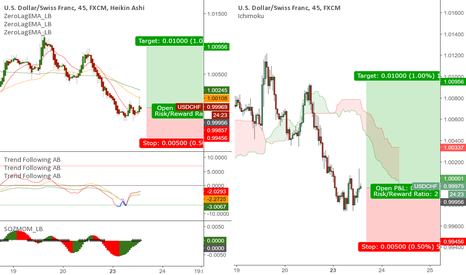 USDCHF: USDCHF - Dollar up for a bounce ?