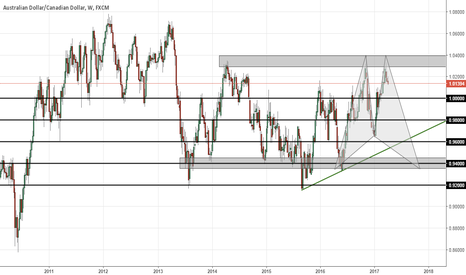 AUDCAD: AUDCAD (Double Top)