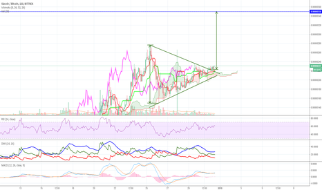 SCBTC: SIA symmetrical triangle breakout