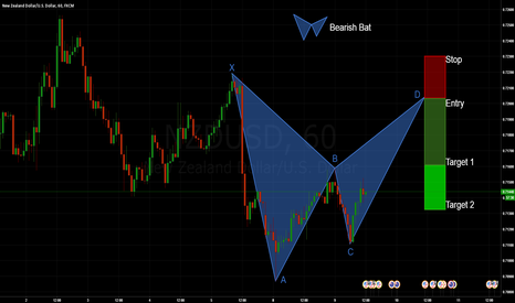 NZDUSD: NZDUSD: Bearish Bat (Great Risk-to-Reward)