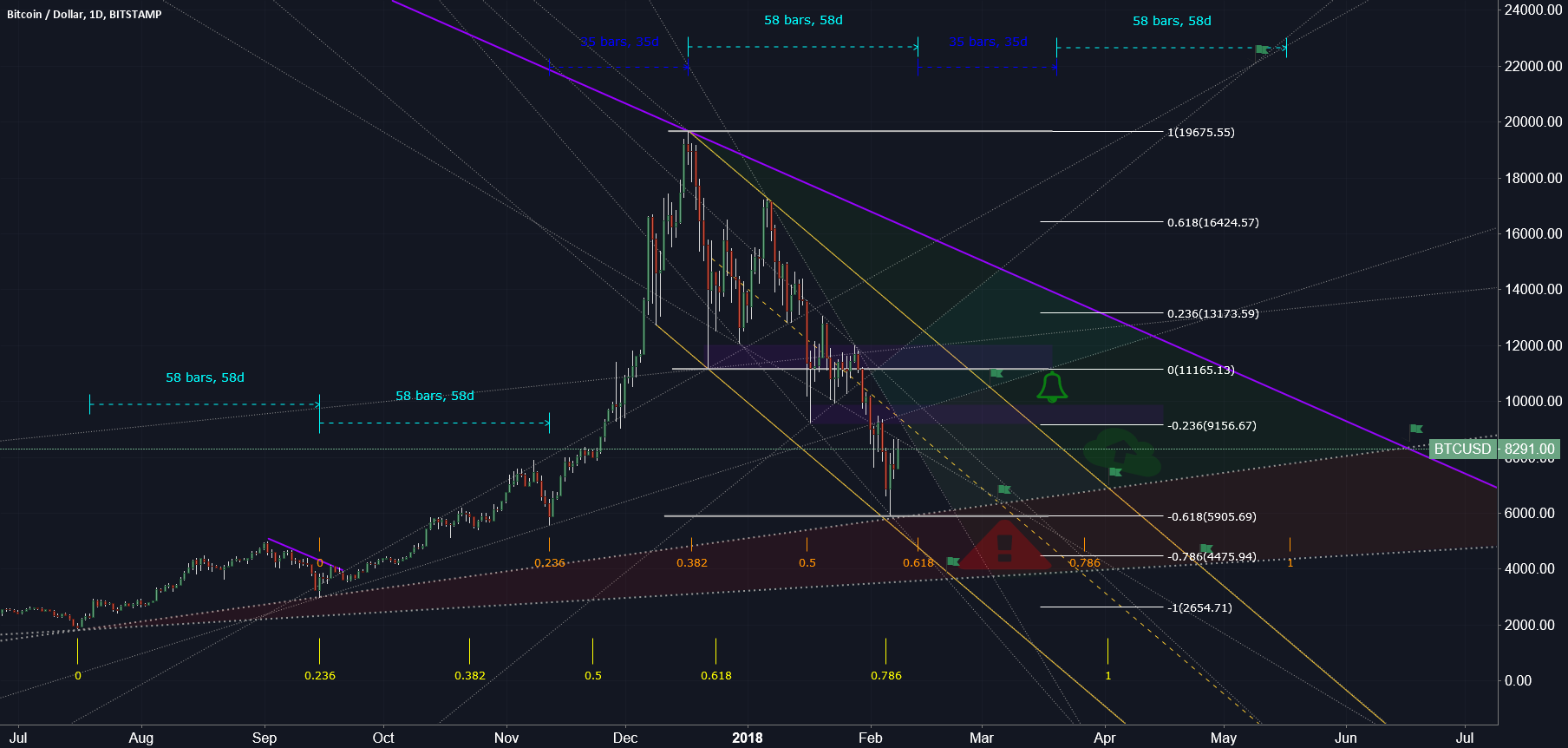 BTCUSD (wave config update)