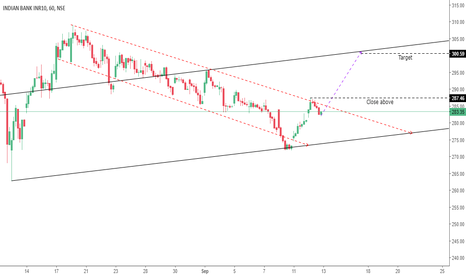 INDIANB: Long on Brake out