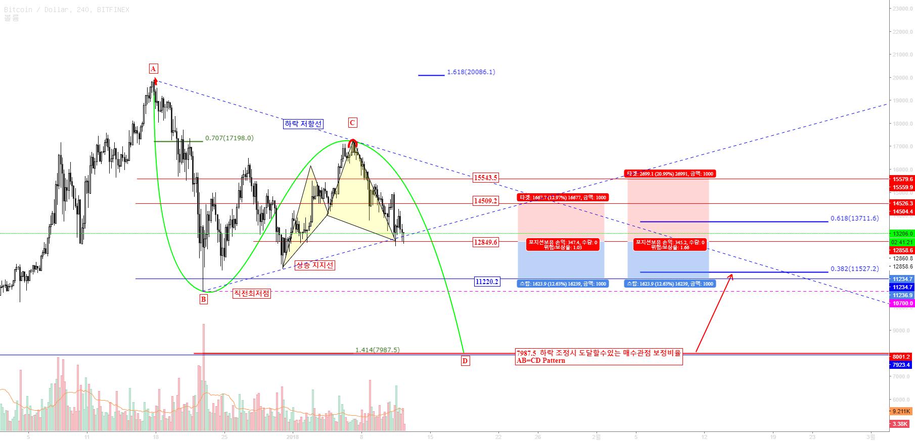 BTCUSD / Bitcoin / 비트코인 차트 패턴분석 가격대응 (비디오 차트분석)