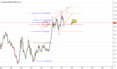 DXY: DXY MONTLY
