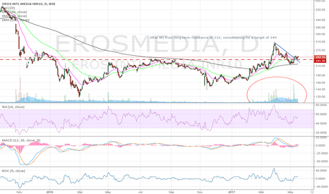 EROSMEDIA: Breakout from long term resistance