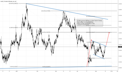 EURGBP: EUR GBP: a short term upward movement yet possible