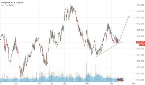 EURHUF: EUR/HUF going up