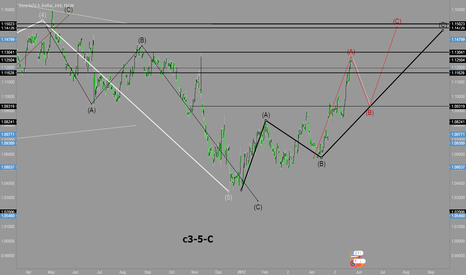 EURUSD: EURUSD SHORT ELLIOTT WAVE