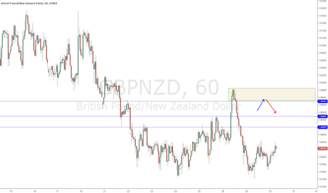 GBPNZD: $GBPNZD Potential short zone