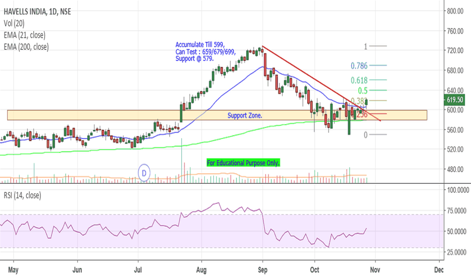 HAVELLS: Havells - Break Out.