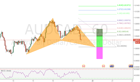 AUDCAD: A BULLISH GARTLEY