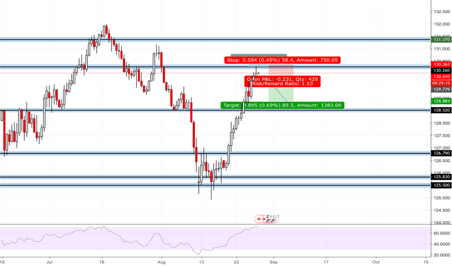 EURJPY: Strong pullback