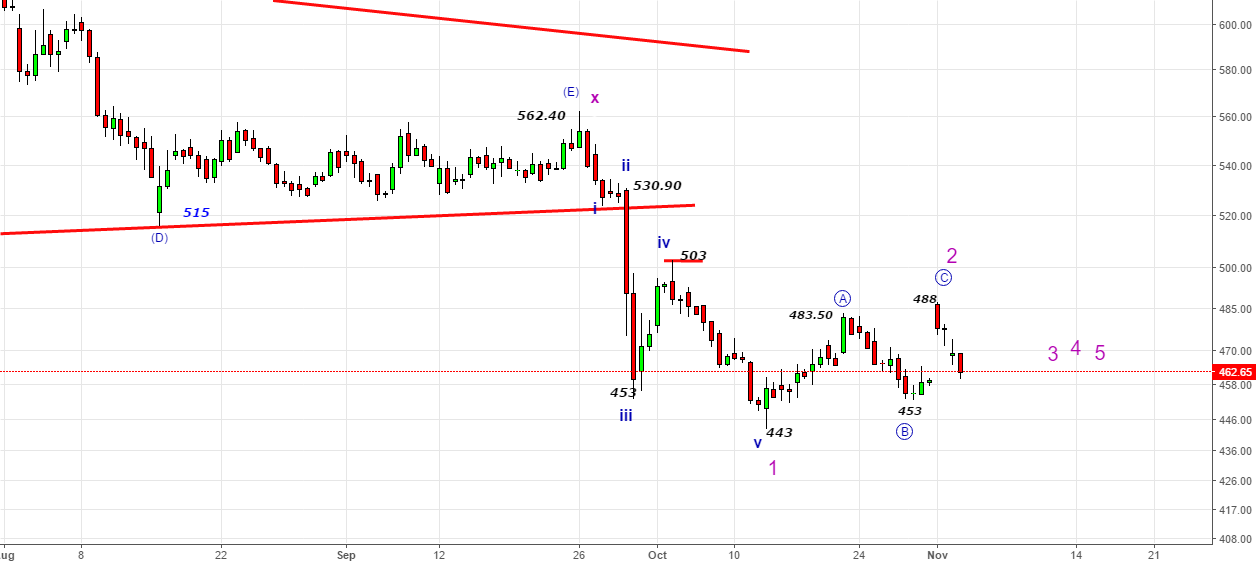 Jet Airways-Bounce back is done at 488?