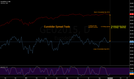 GEU2015: Eurodollar Spread Trade