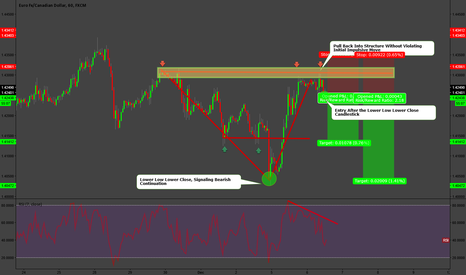 EURCAD: Structure Short Opportunity on EURCAD