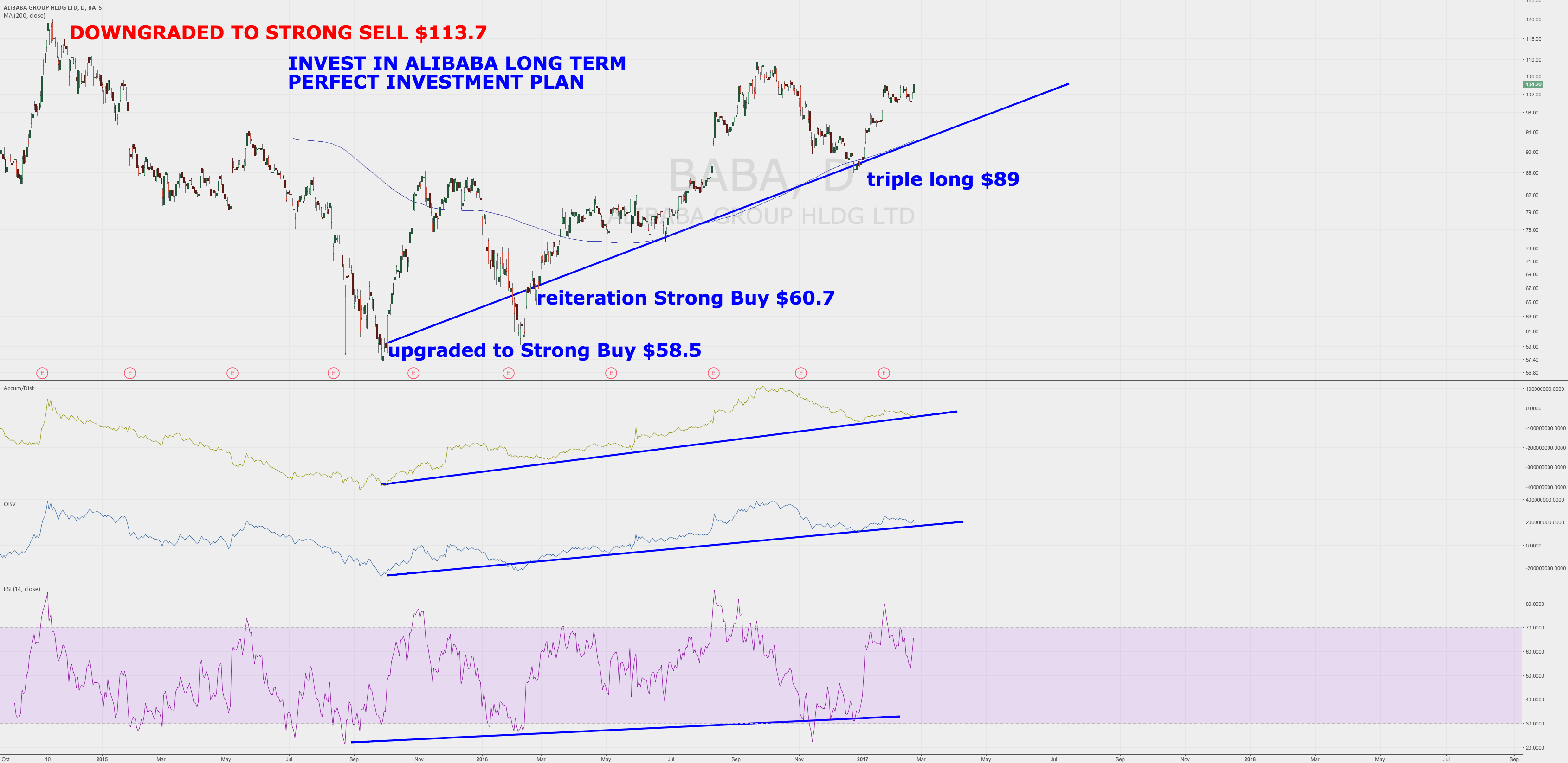 Invest in Alibaba Long term Perfect Investment Plan $BABA