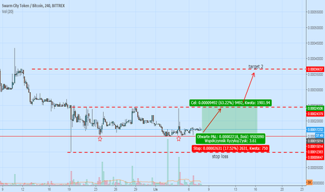 SWTBTC: dorby moment na zakupy double bottom