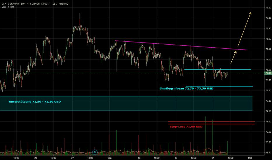 CSX: CSX Corp. Long Chance!