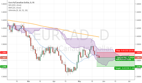 EURCAD: Retesting or continuing the downtrend