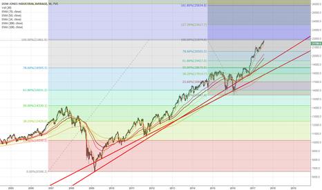 DJI: Dow Jones: OK.